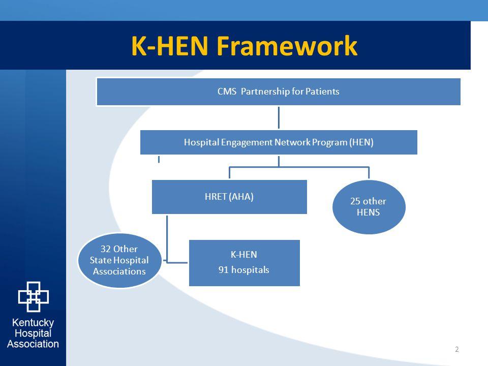 K-HEN Framework 2 CMS Partnership for Patients Hospital Engagement Network Program (HEN) HRET (AHA) K-HEN 91 hospitals 32 Other State Hospital Associations 25 other HENS
