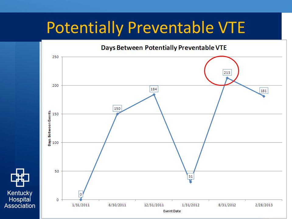 Potentially Preventable VTE 25