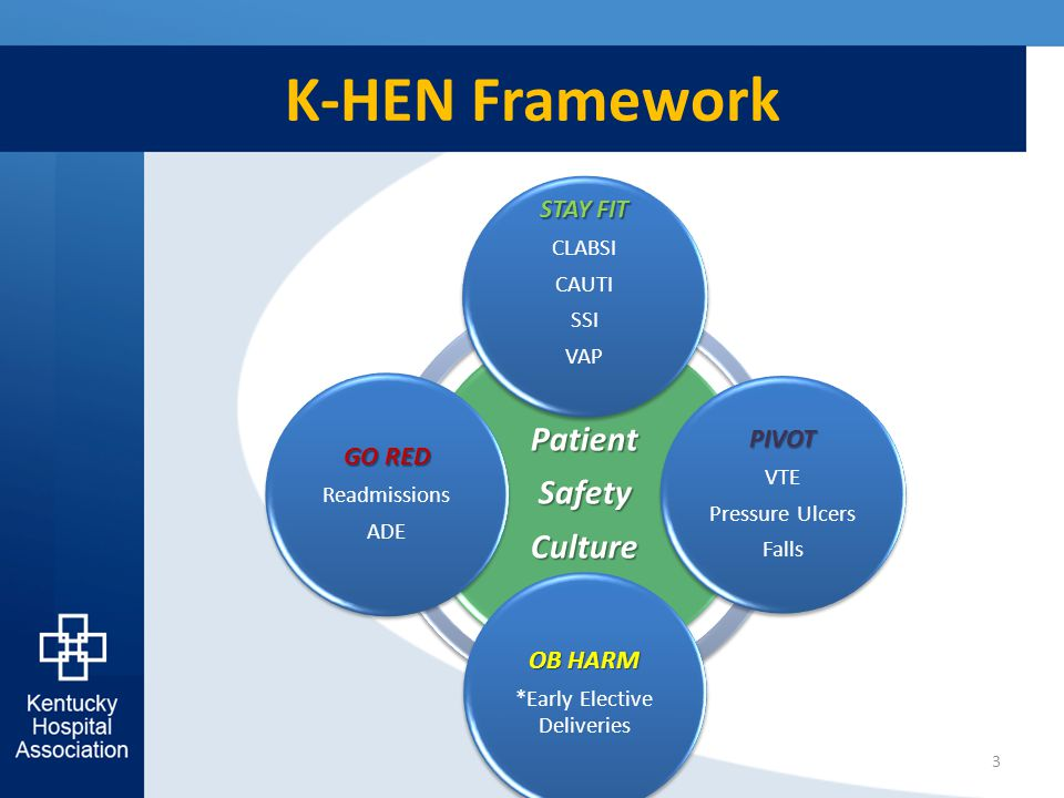 K-HEN Framework 3 PatientSafetyCulture STAY FIT CLABSI CAUTI SSI VAP PIVOT VTE Pressure Ulcers Falls OB HARM *Early Elective Deliveries GO RED Readmis