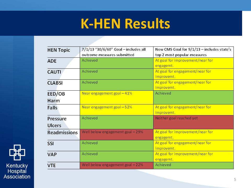 K-HEN Results 5