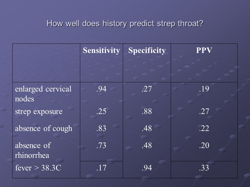 How well does history predict strep throat? SensitivitySpecificityPPV enlarged cervical nodes.94.27.19 strep exposure.25.88.27 absence of cough.83.48.