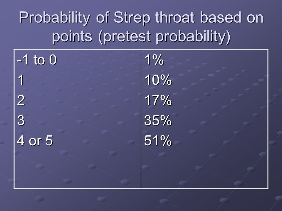 Probability of Strep throat based on points (pretest probability) -1 to 0 123 4 or 5 1%10%17%35%51%