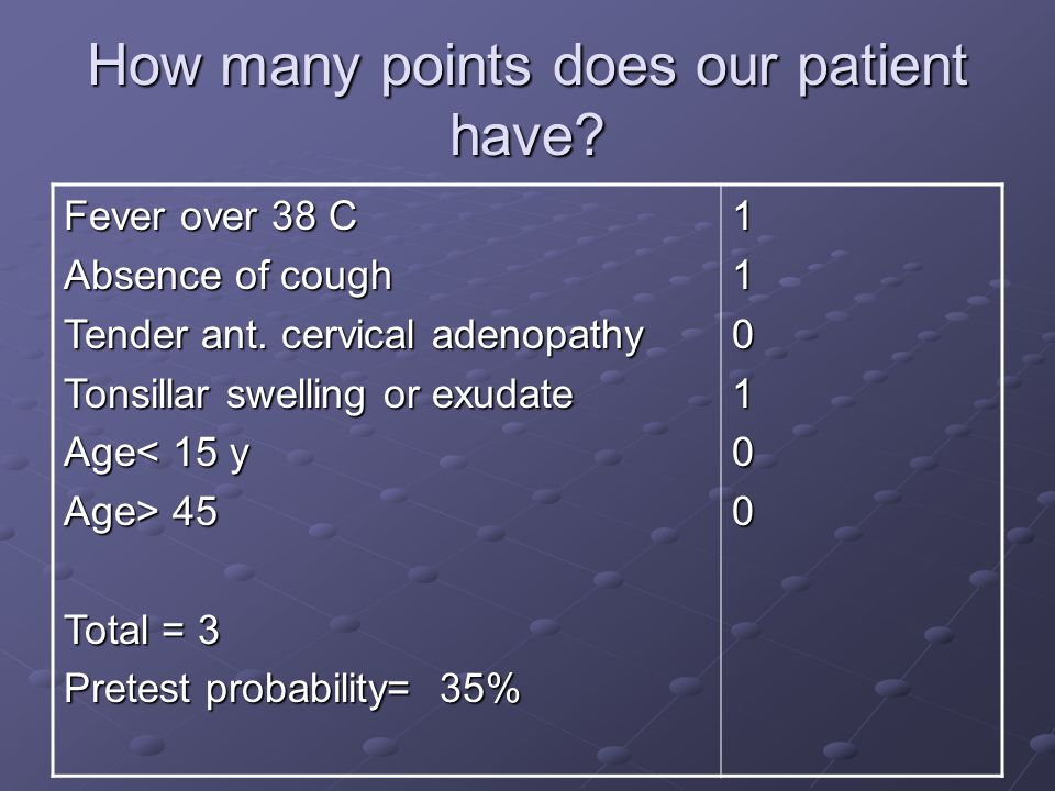 How many points does our patient have? Fever over 38 C Absence of cough Tender ant. cervical adenopathy Tonsillar swelling or exudate Age< 15 y Age> 4