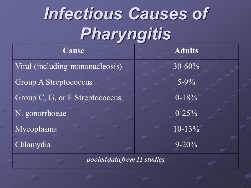 Infectious Causes of Pharyngitis CauseAdults Viral (including mononucleosis)30-60% Group A Streptococcus5-9% Group C, G, or F Streptococcus0-18% N. go