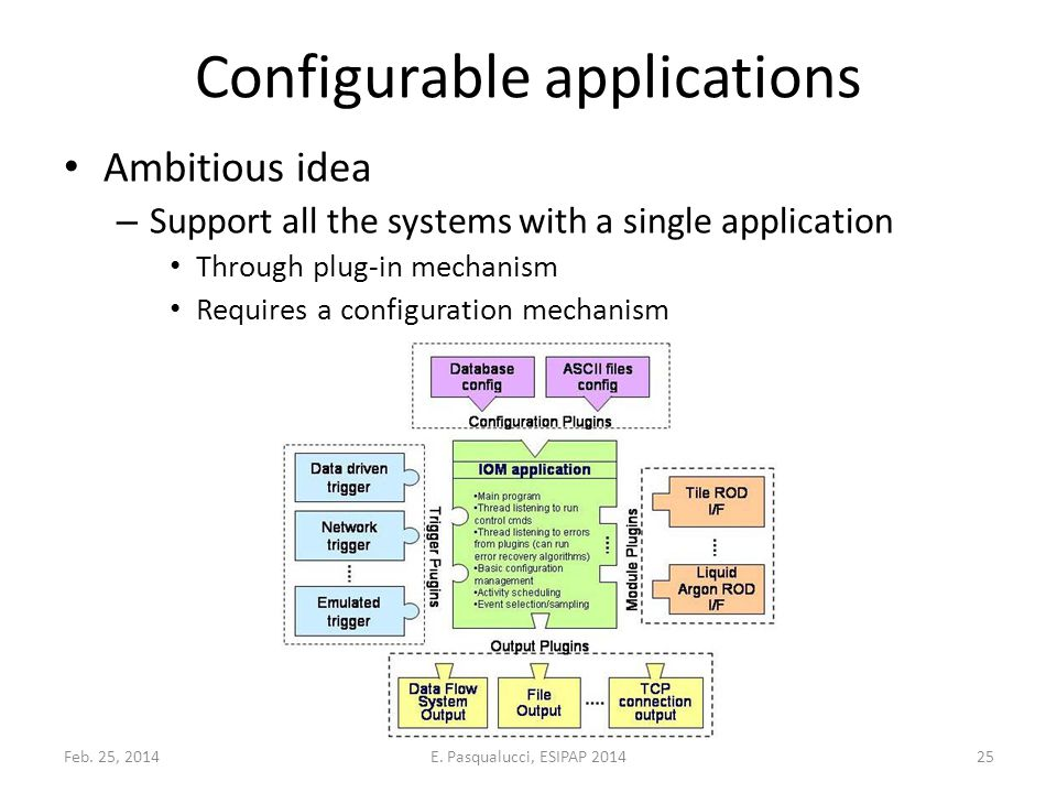 Configurable applications Ambitious idea – Support all the systems with a single application Through plug-in mechanism Requires a configuration mechanism Feb.