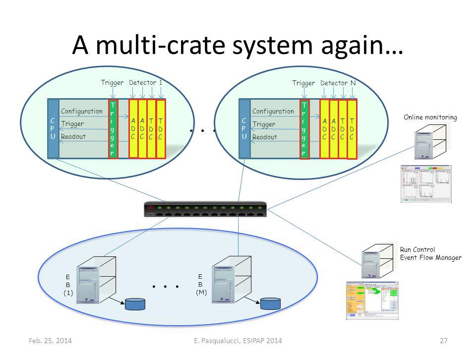 A multi-crate system again… CPUCPU ADCADC ADCADC TDCTDC TDCTDC TriggerTrigger Configuration Trigger Readout TriggerDetector 1 CPUCPU ADCADC ADCADC TDCTDC TDCTDC TriggerTrigger Configuration Trigger Readout TriggerDetector N E B (1) E B (M)...