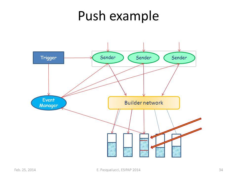 Push example Event Manager Builder network Sender Trigger Feb.