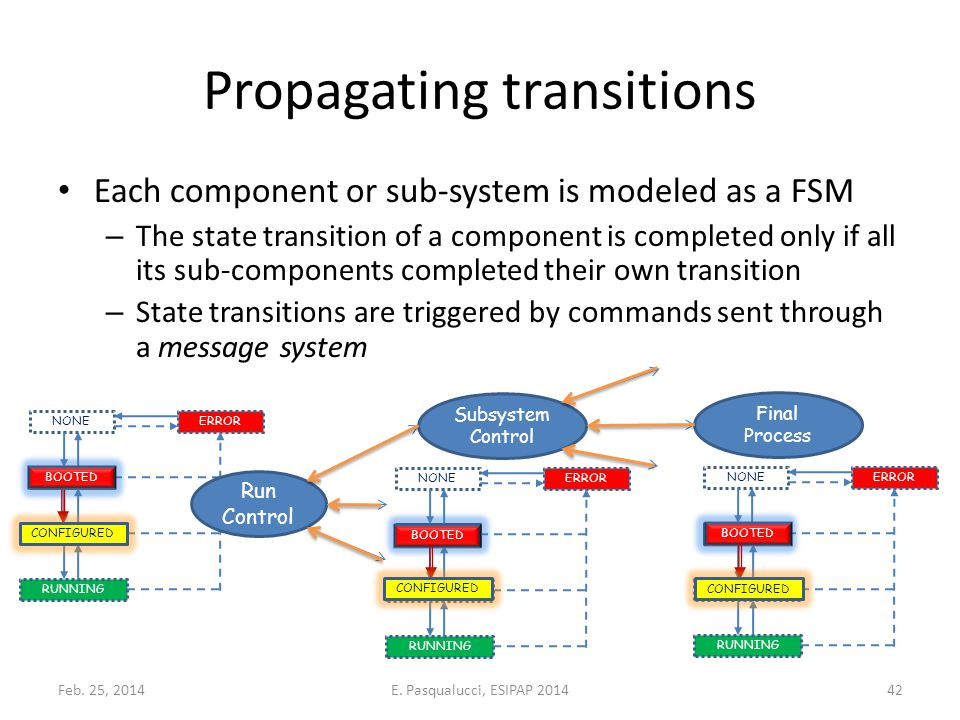 Propagating transitions Each component or sub-system is modeled as a FSM – The state transition of a component is completed only if all its sub-components completed their own transition – State transitions are triggered by commands sent through a message system Subsystem Control Final Process BOOTED CONFIGURED RUNNING NONEERROR Run Control BOOTED CONFIGURED RUNNING NONEERROR BOOTED CONFIGURED RUNNING NONEERROR BOOTED CONFIGURED Feb.