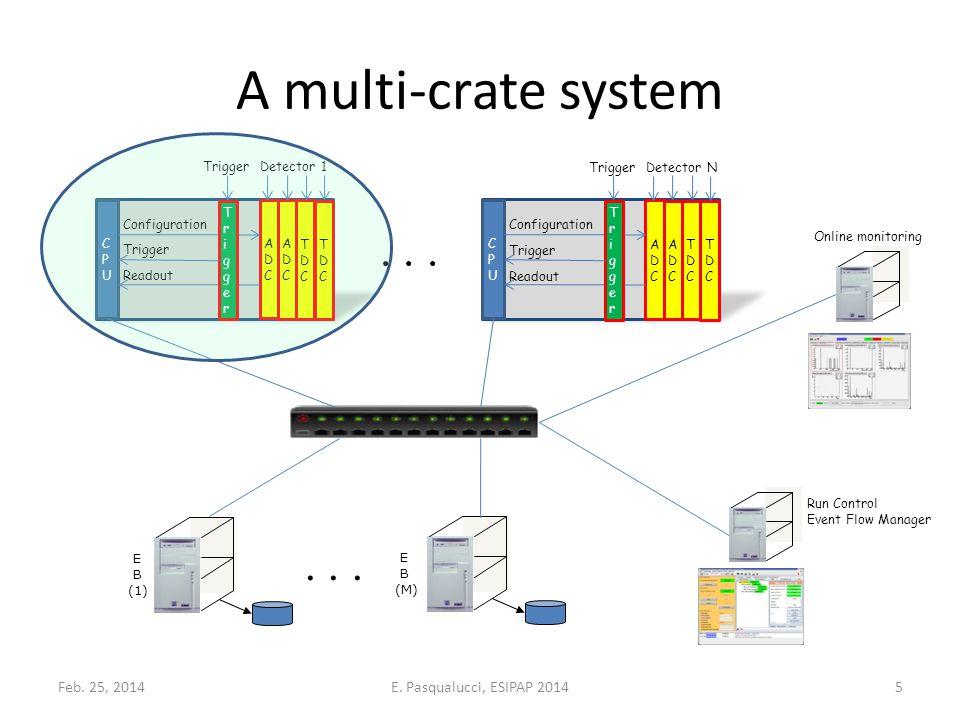 A multi-crate system CPUCPU ADCADC ADCADC TDCTDC TDCTDC TriggerTrigger Configuration Trigger Readout TriggerDetector 1 CPUCPU ADCADC ADCADC TDCTDC TDCTDC TriggerTrigger Configuration Trigger Readout TriggerDetector N E B (1) E B (M)...