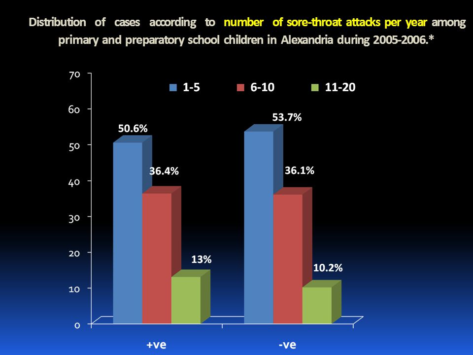 Distribution of cases according to number of sore-throat attacks per year among primary and preparatory school children in Alexandria during 2005-2006.*