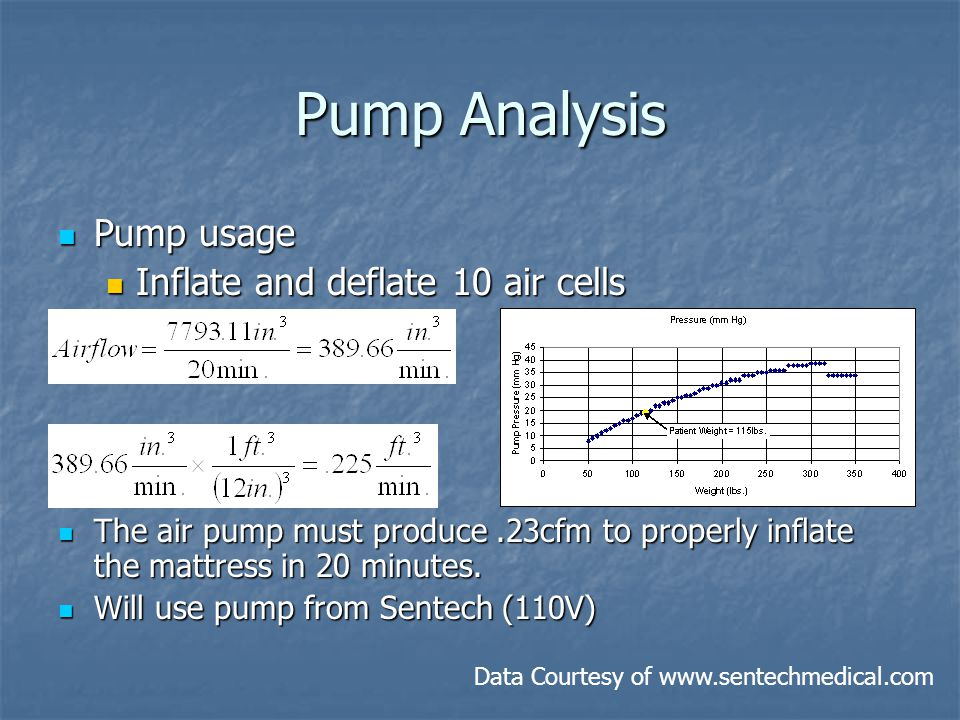 Pump Analysis Pump usage Pump usage Inflate and deflate 10 air cells Inflate and deflate 10 air cells The air pump must produce.23cfm to properly inflate the mattress in 20 minutes.