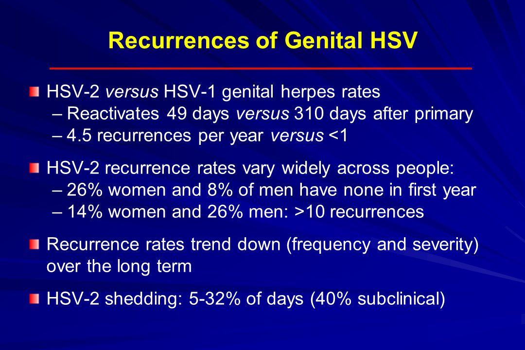 Recurrences of Genital HSV HSV-2 versus HSV-1 genital herpes rates – –Reactivates 49 days versus 310 days after primary – –4.5 recurrences per year ve