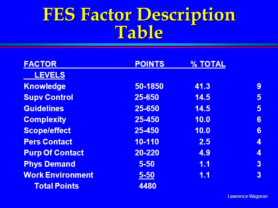 Lawrence Wagoner FES Factor Description Table FACTORPOINTS% TOTAL LEVELS Knowledge50-1850 41.3 9 Supv Control 25-650 14.5 5 Guidelines25-650 14.5 5 Co