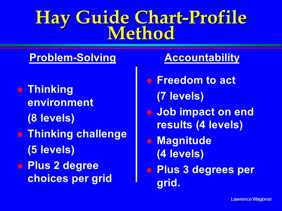 Lawrence Wagoner Hay Guide Chart-Profile Method Problem-Solving l Thinking environment (8 levels) l Thinking challenge (5 levels) l Plus 2 degree choi