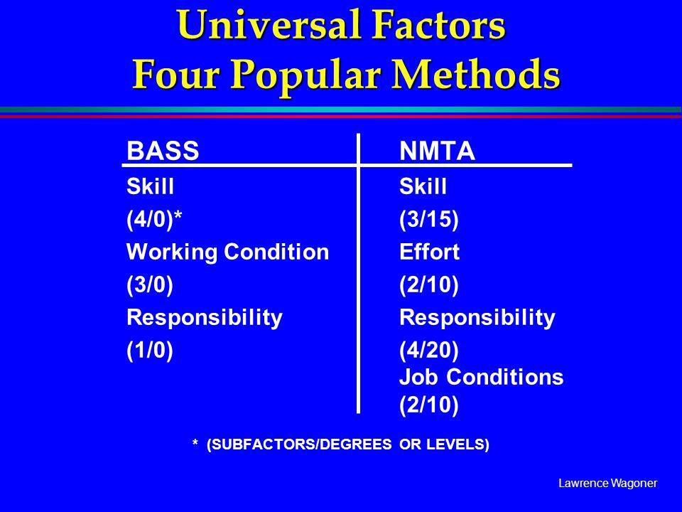 Lawrence Wagoner Universal Factors Four Popular Methods BASSNMTASkill (4/0)*(3/15) Working ConditionEffort (3/0)(2/10) Responsibility (1/0)(4/20) Job