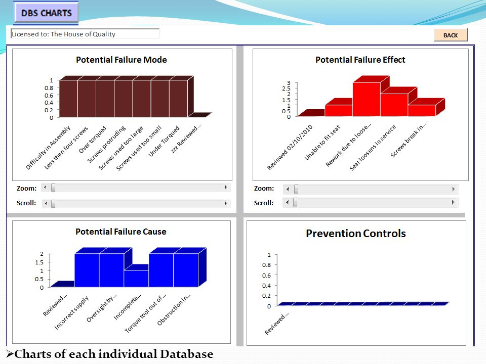  Charts of each individual Database
