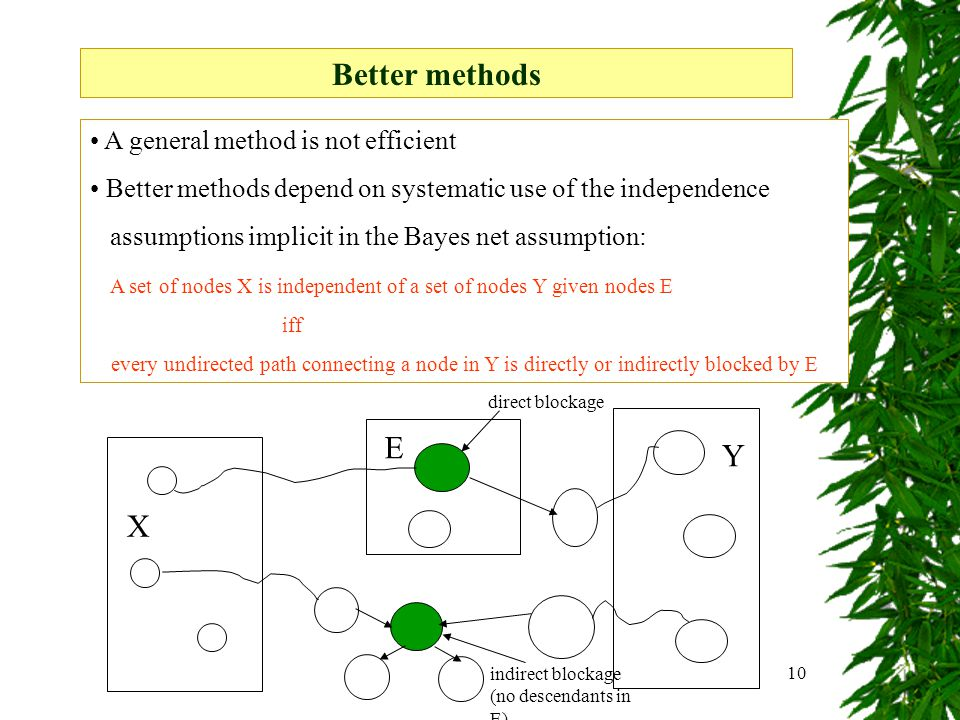 10 A general method is not efficient Better methods depend on systematic use of the independence assumptions implicit in the Bayes net assumption: A set of nodes X is independent of a set of nodes Y given nodes E iff every undirected path connecting a node in Y is directly or indirectly blocked by E Better methods direct blockage indirect blockage (no descendants in E) E X Y