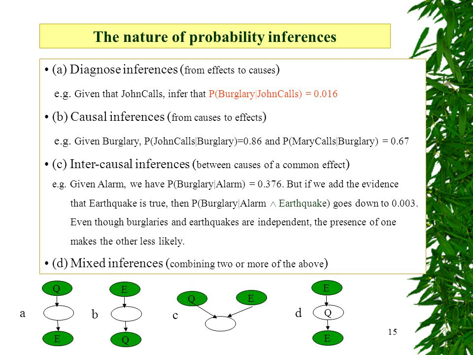 15 (a) Diagnose inferences ( from effects to causes ) e.g.