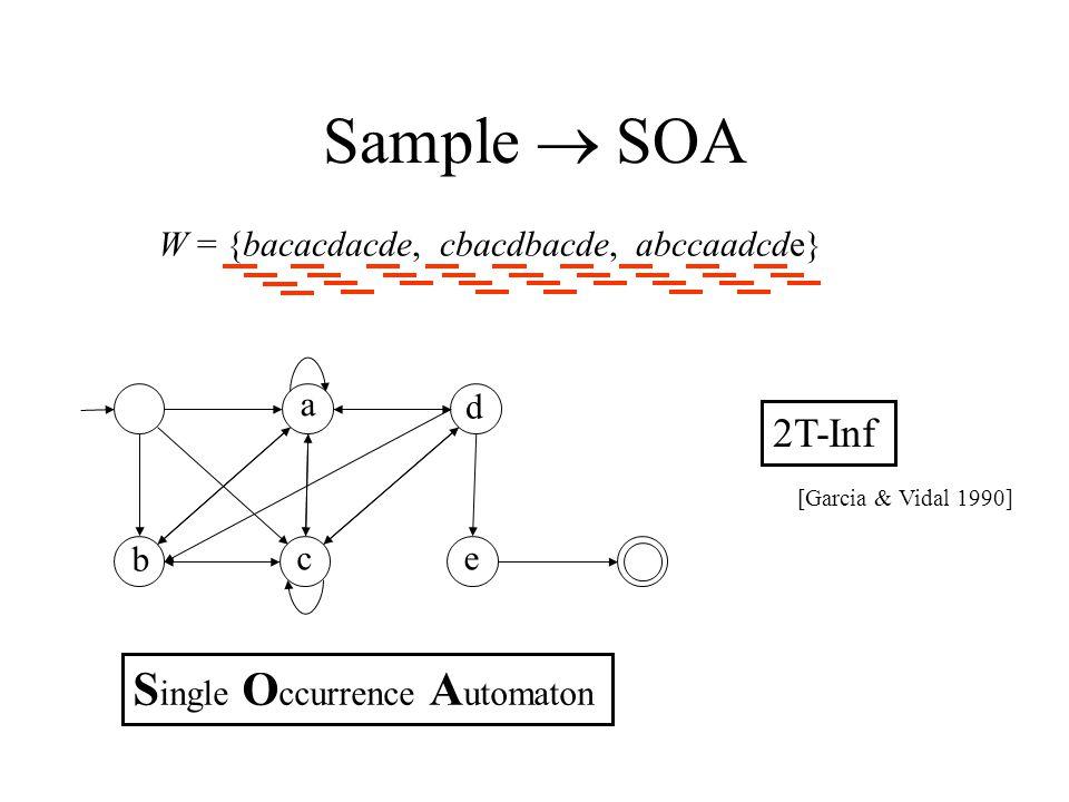 Sample  SOA W = {bacacdacde, cbacdbacde, abccaadcde} b a c e d S ingle O ccurrence A utomaton 2T-Inf [Garcia & Vidal 1990]