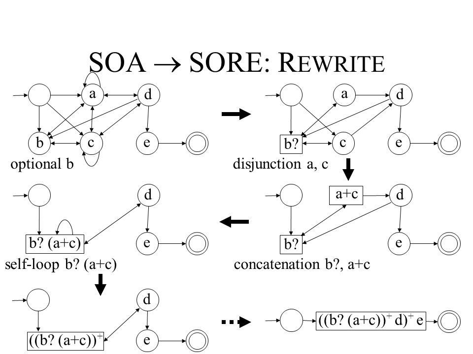 SOA  SORE: R EWRITE b a e d c optional b a e d c b.