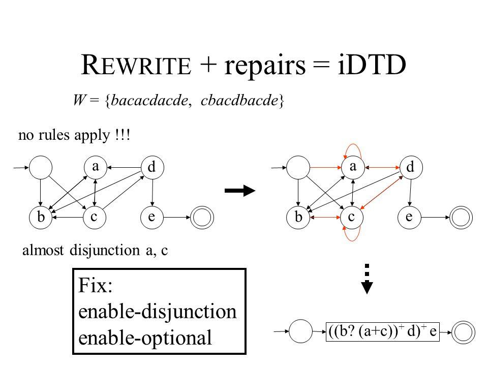R EWRITE + repairs = iDTD W = {bacacdacde, cbacdbacde} b a ce d no rules apply !!.