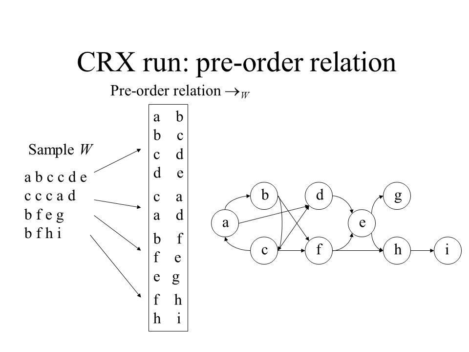 CRX run: pre-order relation a b c c d e c c c a d b f e g b f h i Sample W Pre-order relation  W a b b c c d d e c a a d b f f e e g f h h i a b cf e dg hi