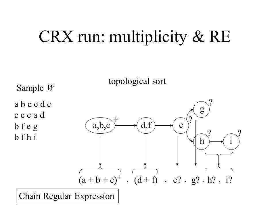 CRX run: multiplicity & RE a b c c d e c c c a d b f e g b f h i Sample W e g hi a,b,c d,f + .