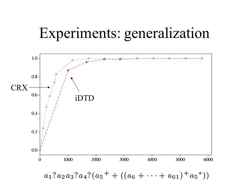 Experiments: generalization CRX iDTD
