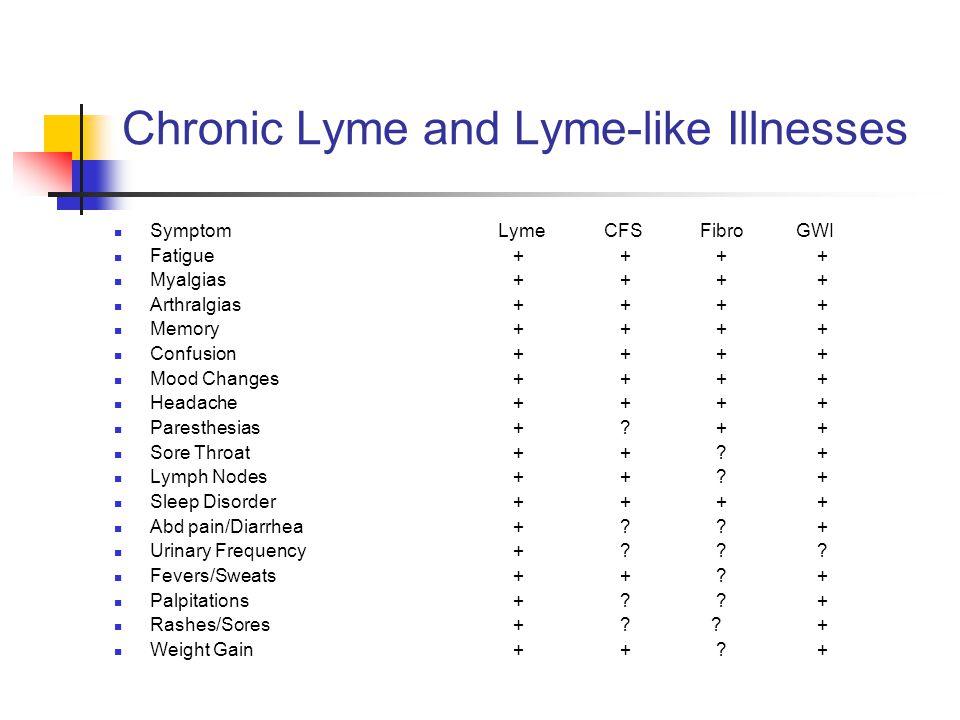 Chronic Lyme and Lyme-like Illnesses SymptomLyme CFS Fibro GWI Fatigue + + + + Myalgias + + + + Arthralgias + + + + Memory + + + + Confusion + + + + Mood Changes + + + + Headache + + + + Paresthesias + .