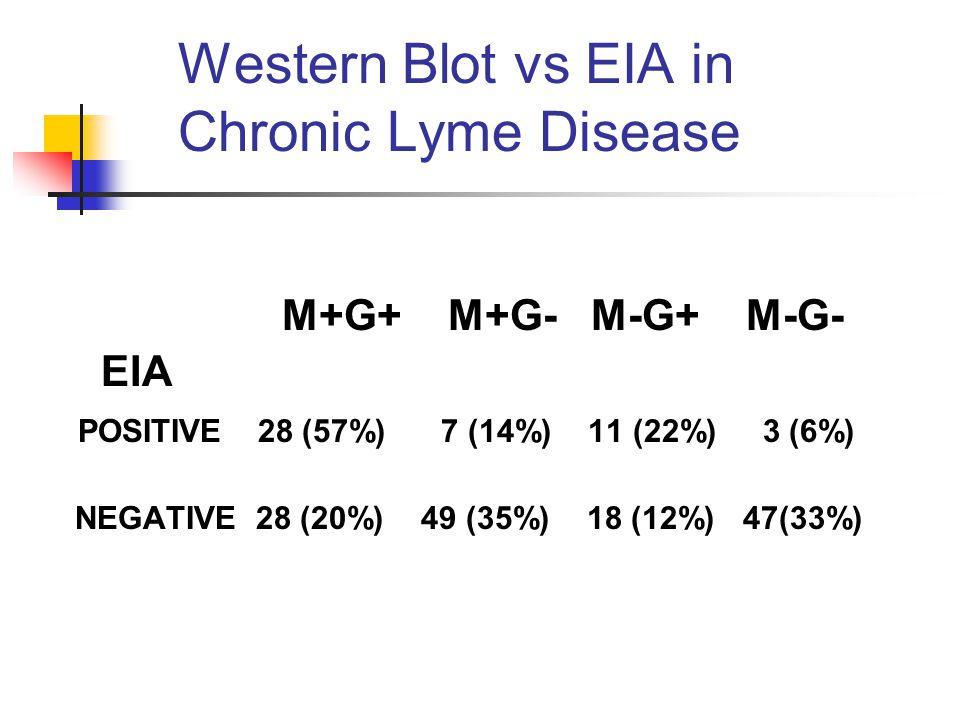 Western Blot vs EIA in Chronic Lyme Disease M+G+ M+G- M-G+ M-G- EIA POSITIVE 28 (57%) 7 (14%) 11 (22%) 3 (6%) NEGATIVE 28 (20%) 49 (35%) 18 (12%) 47(33%)