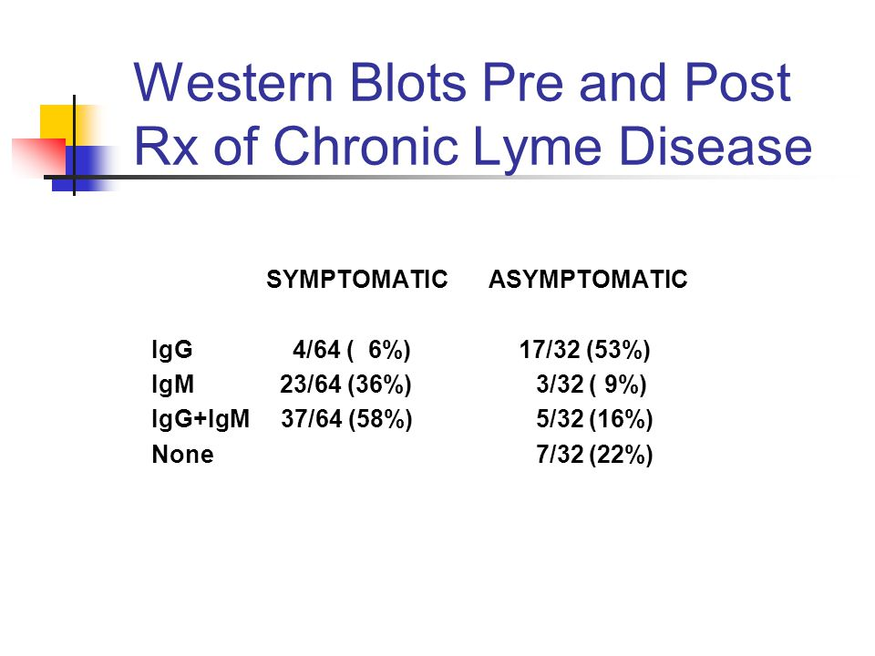 Western Blots Pre and Post Rx of Chronic Lyme Disease SYMPTOMATIC ASYMPTOMATIC IgG 4/64 ( 6%) 17/32 (53%) IgM 23/64 (36%) 3/32 ( 9%) IgG+IgM 37/64 (58%) 5/32 (16%) None 7/32 (22%)