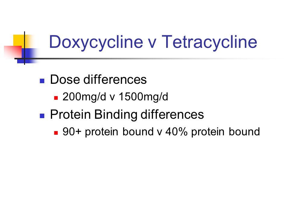 Doxycycline v Tetracycline Dose differences 200mg/d v 1500mg/d Protein Binding differences 90+ protein bound v 40% protein bound