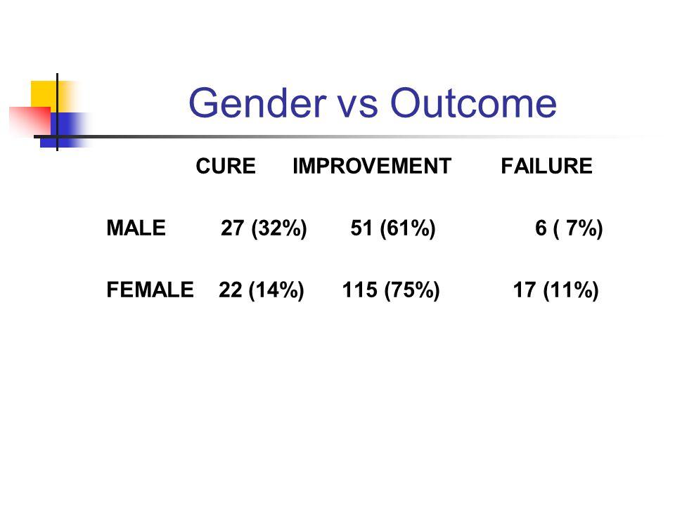 Gender vs Outcome CURE IMPROVEMENT FAILURE MALE 27 (32%) 51 (61%) 6 ( 7%) FEMALE 22 (14%) 115 (75%) 17 (11%)