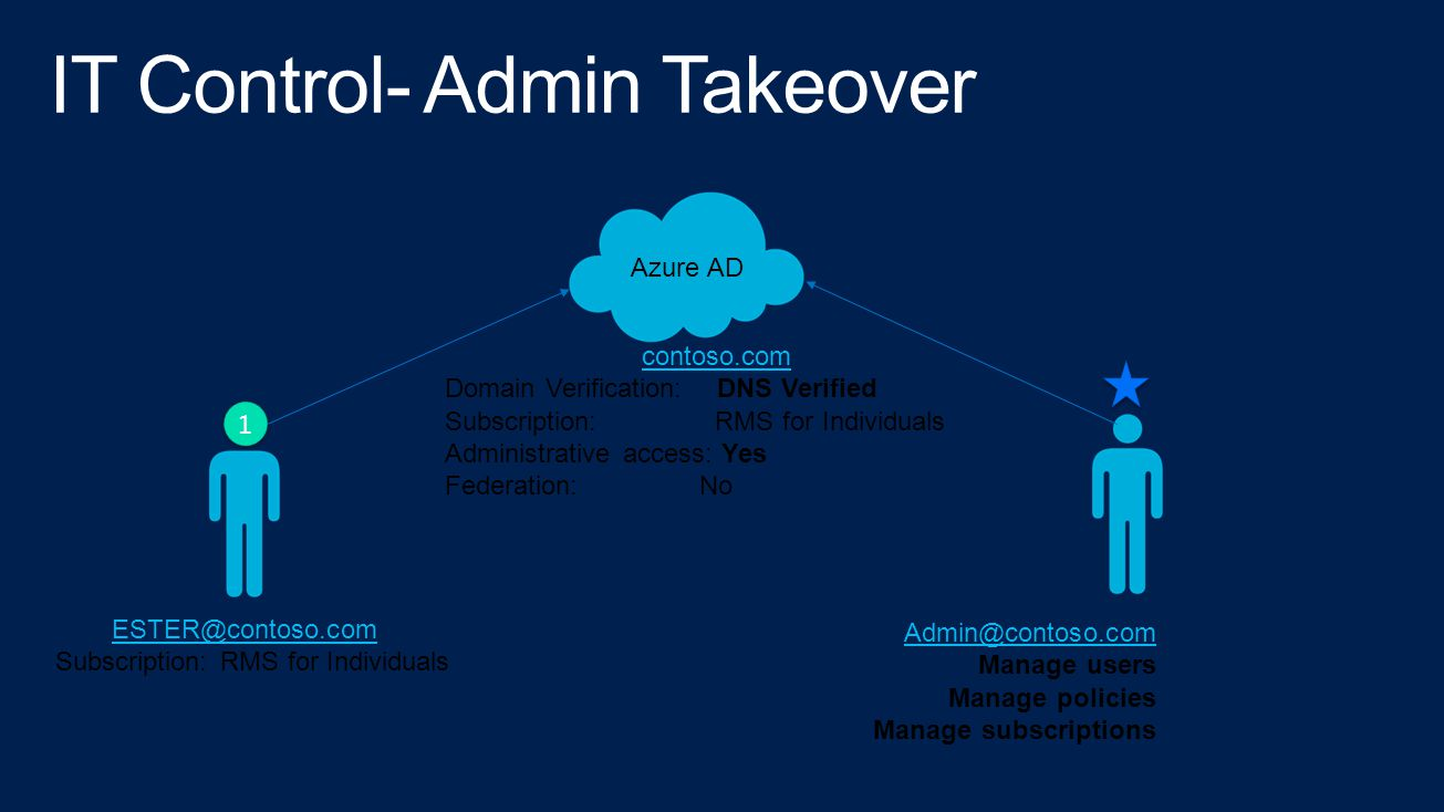Azure AD Admin@contoso.com Manage users Manage policies Manage subscriptions contoso.com Domain Verification: DNS Verified Subscription: RMS for Indiv
