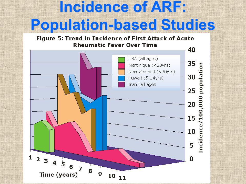 Incidence of ARF: Population-based Studies