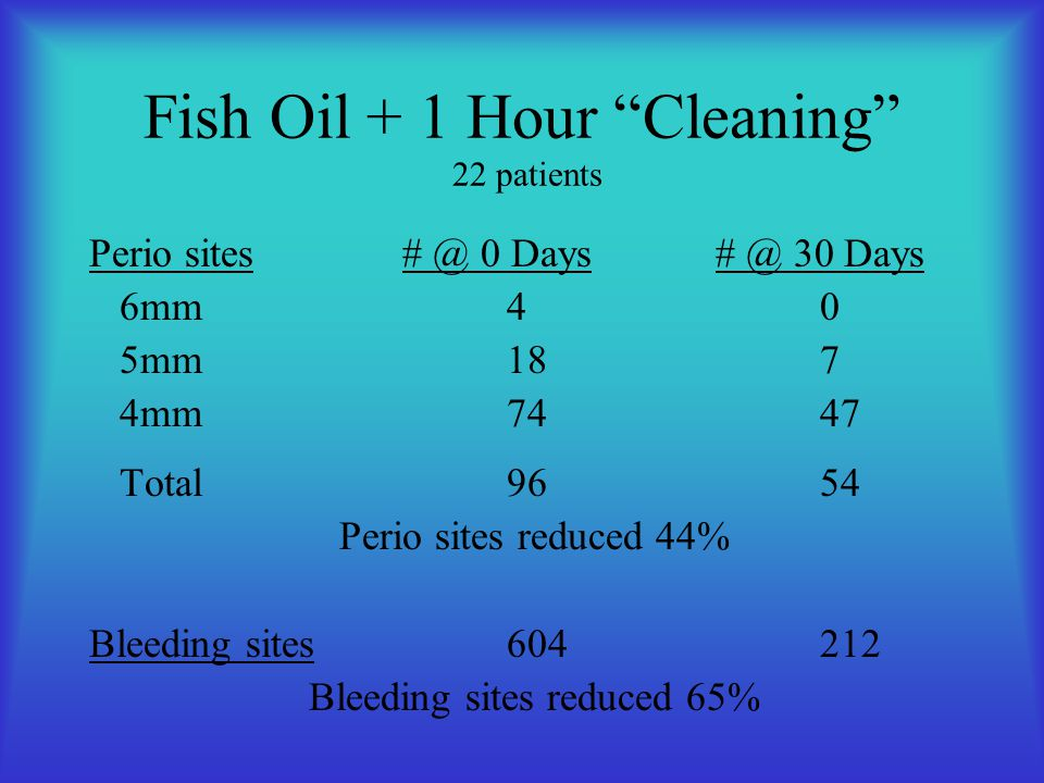 Ongoing Studies New product by $500 million nutrition company –50 patients in 10 dental offices –30 days product only, then clean, then 30 days –Even better results than fish oil, esp.