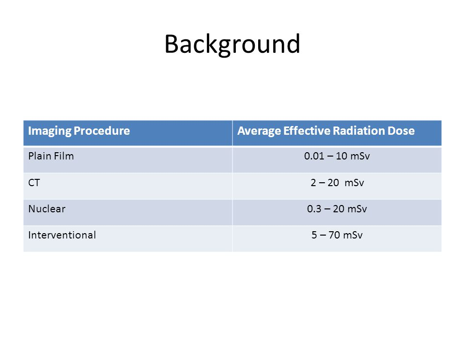 Background Imaging ProcedureAverage Effective Radiation Dose Plain Film0.01 – 10 mSv CT2 – 20 mSv Nuclear0.3 – 20 mSv Interventional5 – 70 mSv