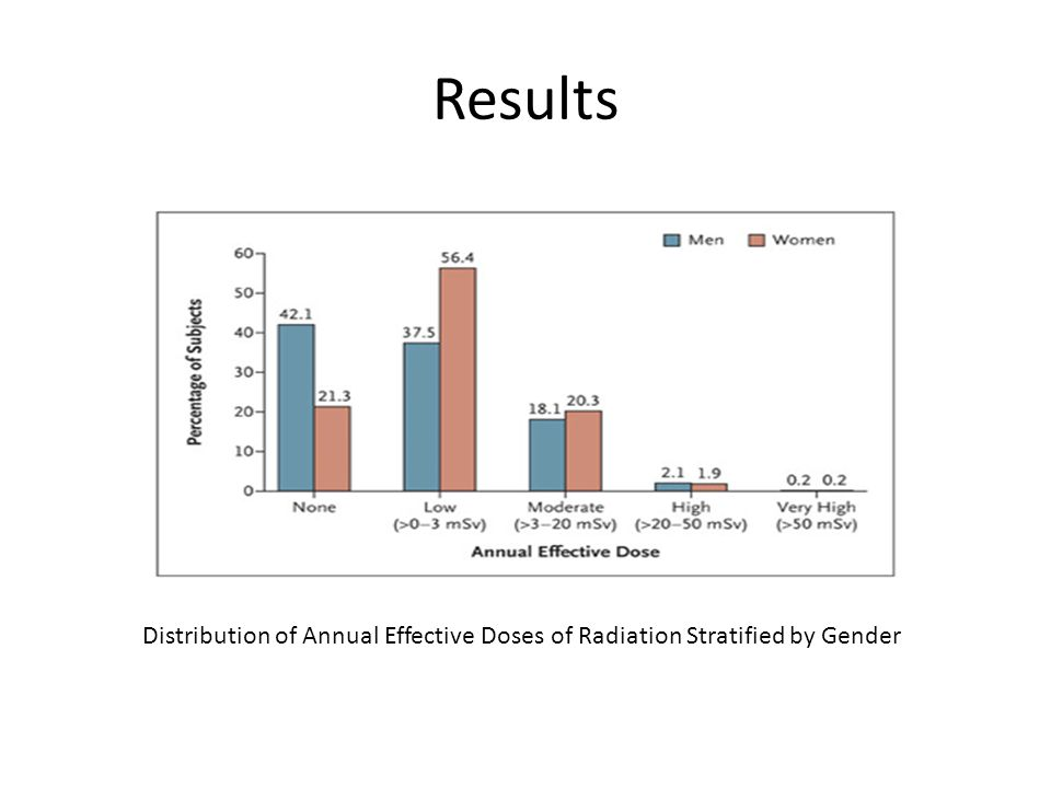 Results Distribution of Annual Effective Doses of Radiation Stratified by Gender