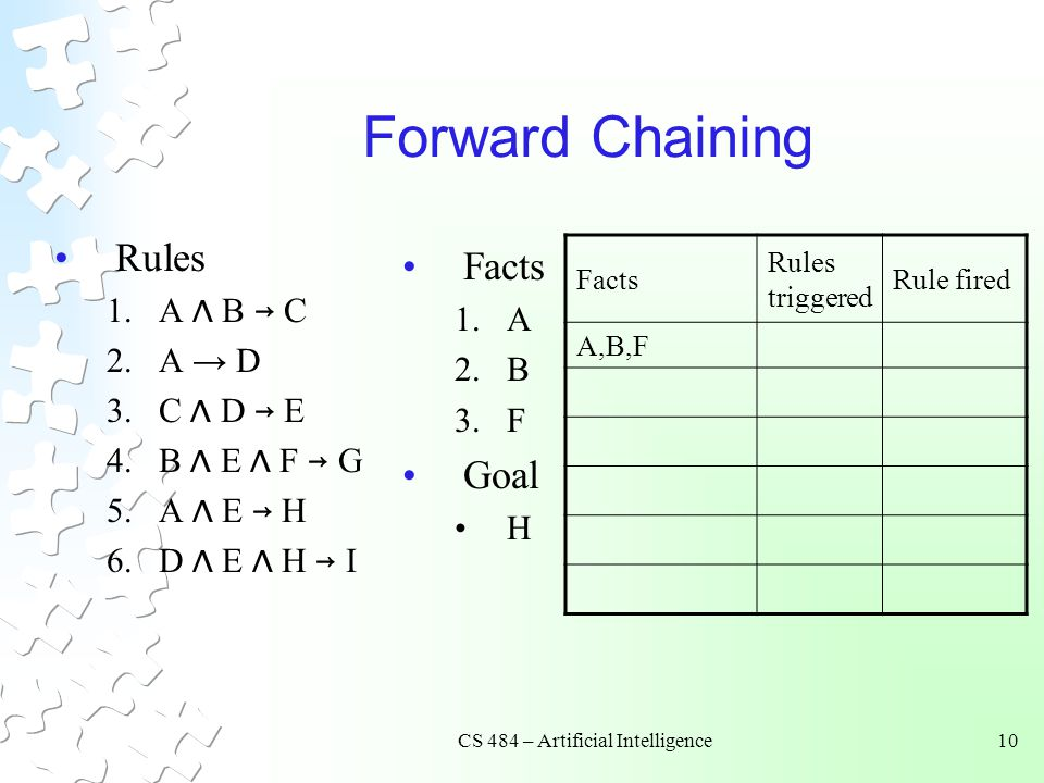 CS 484 – Artificial Intelligence10 Forward Chaining Rules 1.A Λ B → C 2.A → D 3.C Λ D → E 4.B Λ E Λ F → G 5.A Λ E → H 6.D Λ E Λ H → I Facts 1.A 2.B 3.F Goal H Facts Rules triggered Rule fired A,B,F