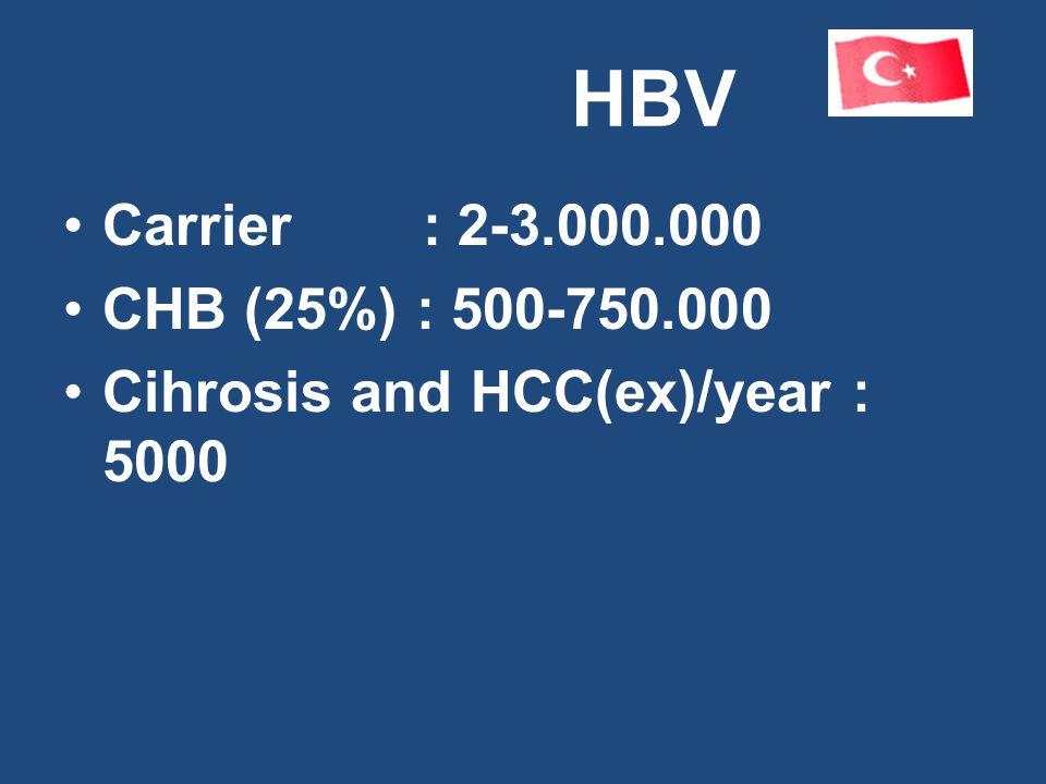 HBV Carrier : 2-3.000.000 CHB (25%) : 500-750.000 Cihrosis and HCC(ex)/year : 5000