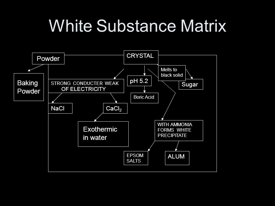 White Substance Matrix STRONG CONDUCTER WEAK OF ELECTRICITY CaCl 2 WITH AMMONIA FORMS WHITE PRECIPITATE EPSOM SALTS ALUM Boric Acid pH 5.2 Sugar Melts to black solid NaCl CRYSTAL Powder Baking Powder Exothermic in water