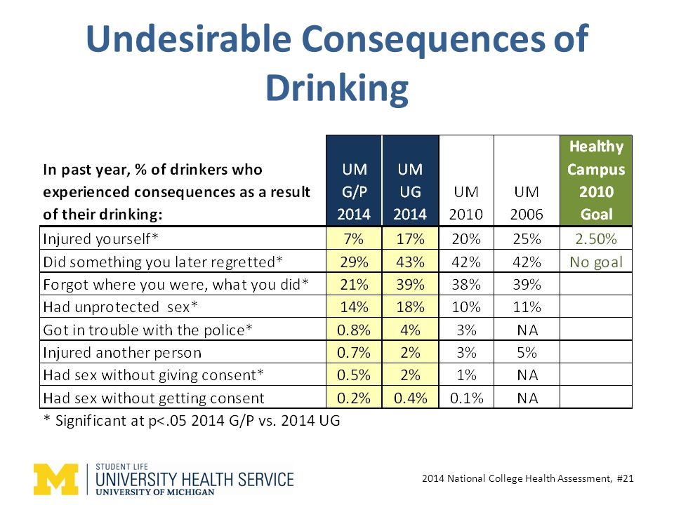 Undesirable Consequences of Drinking 2014 National College Health Assessment, #21