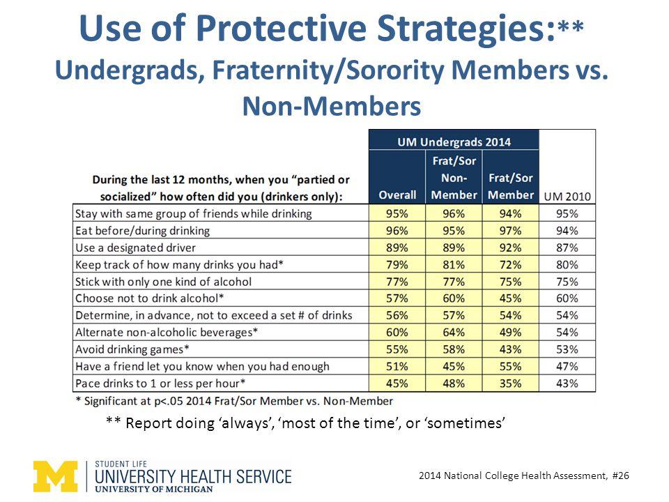 Use of Protective Strategies: ** Undergrads, Fraternity/Sorority Members vs.