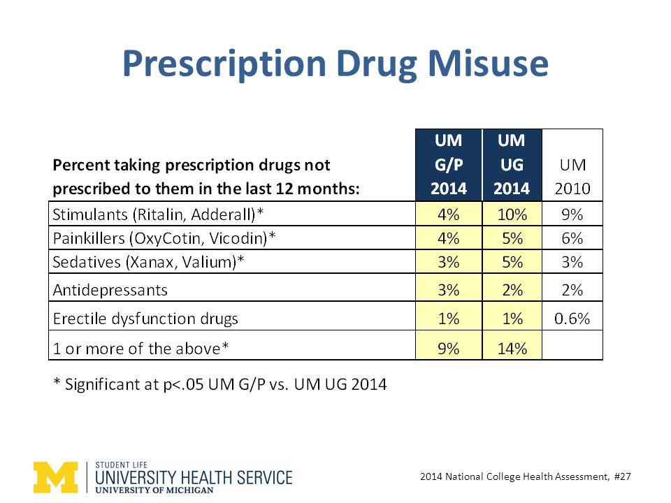 Prescription Drug Misuse 2014 National College Health Assessment, #27