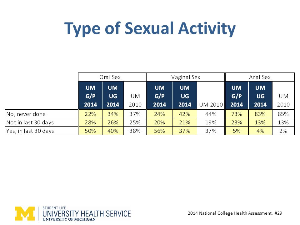 Type of Sexual Activity 2014 National College Health Assessment, #29