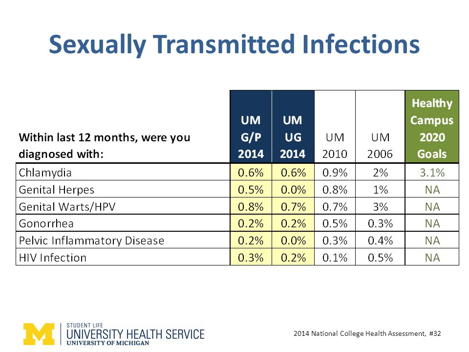 Sexually Transmitted Infections 2014 National College Health Assessment, #32