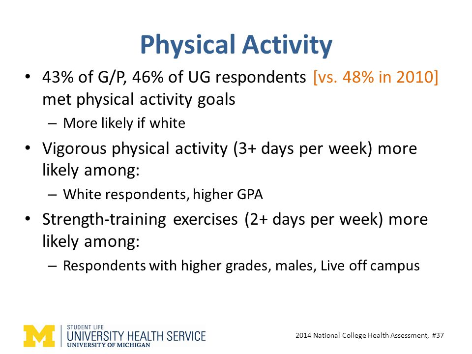Physical Activity 43% of G/P, 46% of UG respondents [vs.