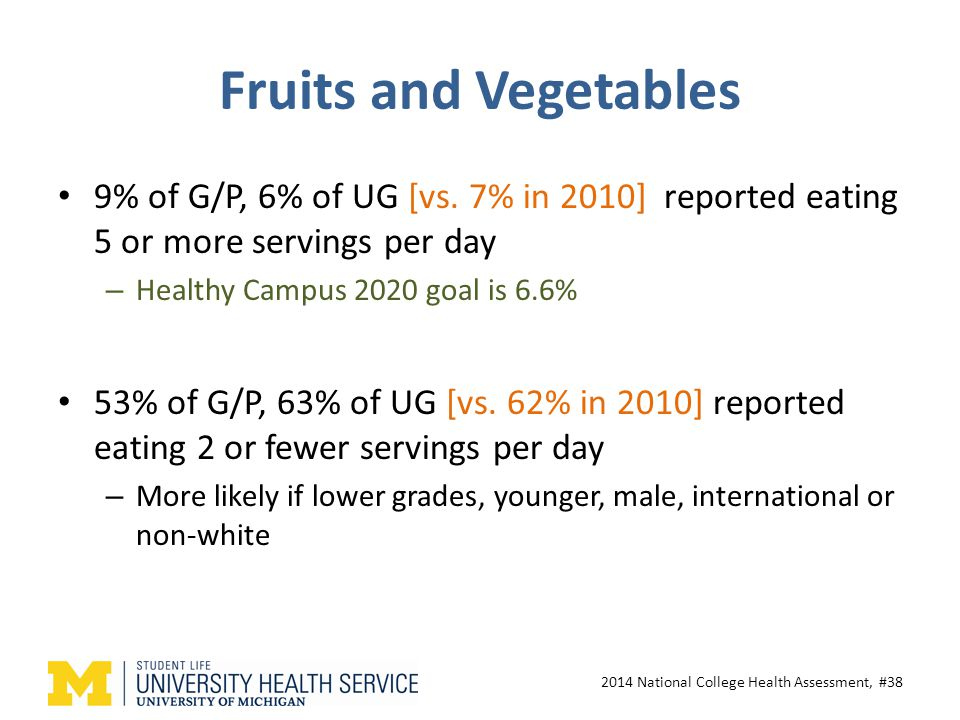 Fruits and Vegetables 9% of G/P, 6% of UG [vs.