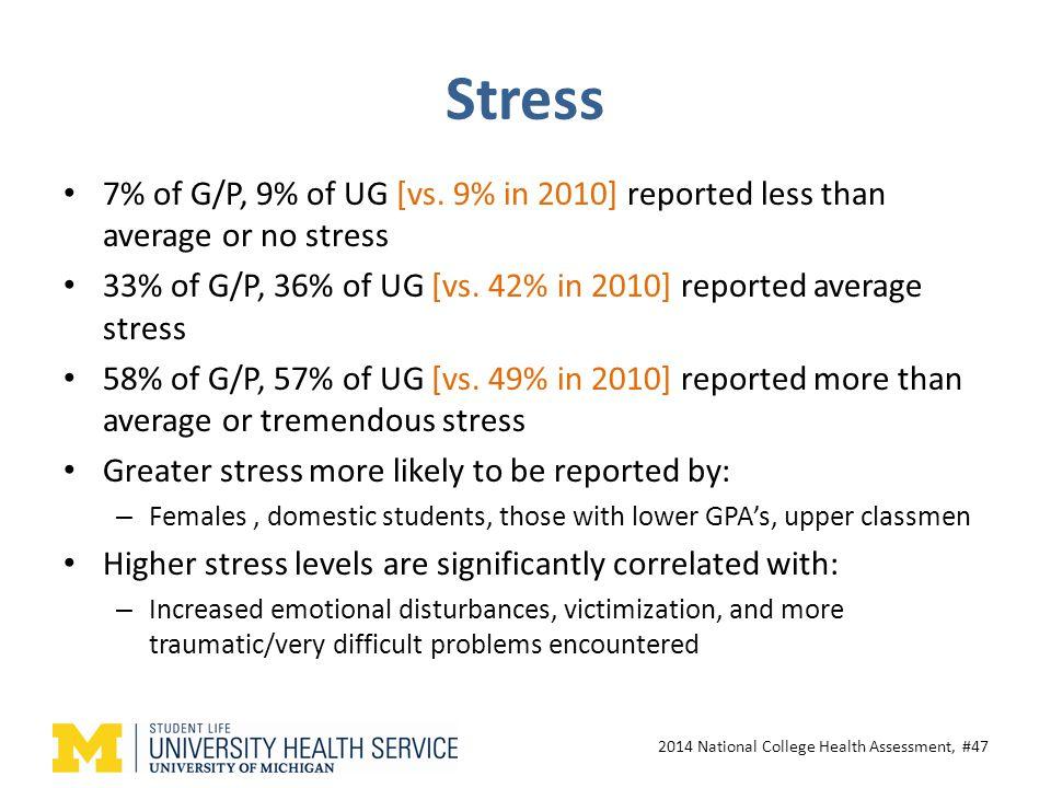 Stress 7% of G/P, 9% of UG [vs.