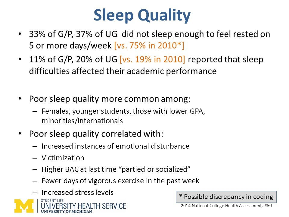 Sleep Quality 33% of G/P, 37% of UG did not sleep enough to feel rested on 5 or more days/week [vs.